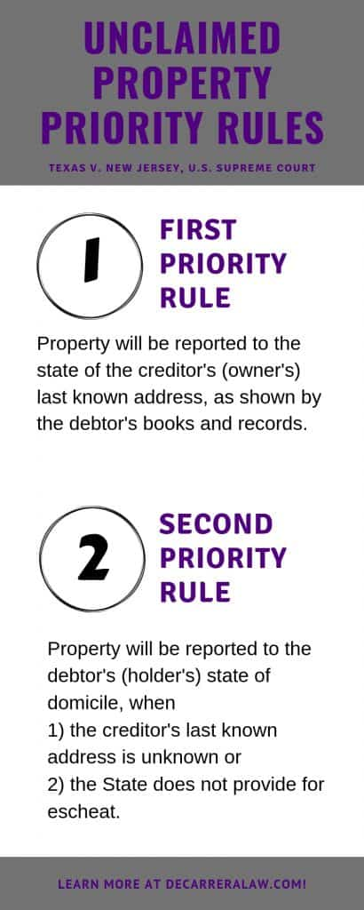 Unclaimed Property Priority Rules